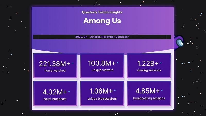 Among Us tuvo más de 221 millones de horas vistas en Twitch en solo tres meses
